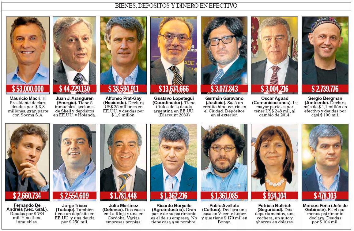 Noticias_chivilcoy_dinero de los  politicos